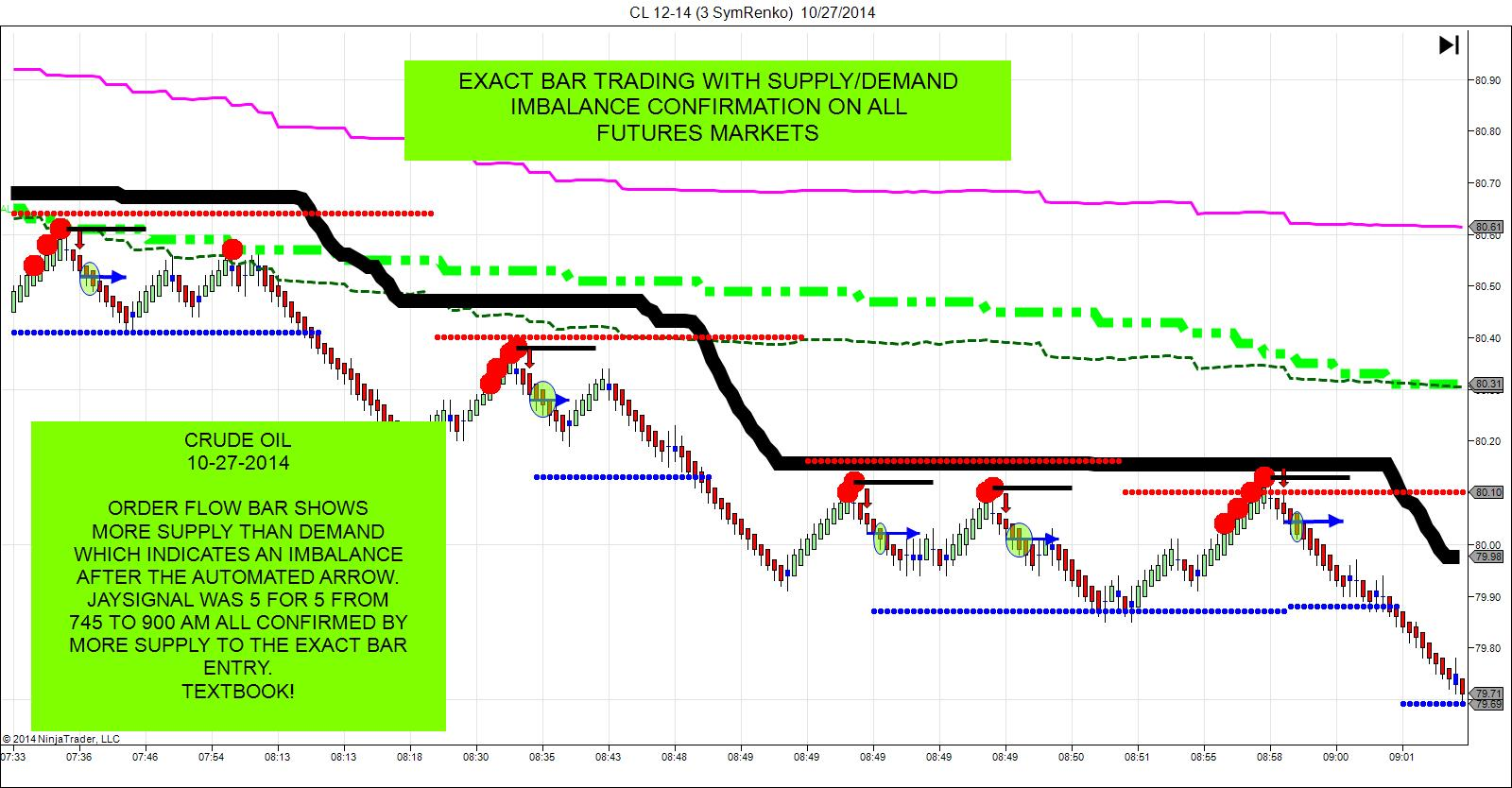 Ninjatrader day trading indicators