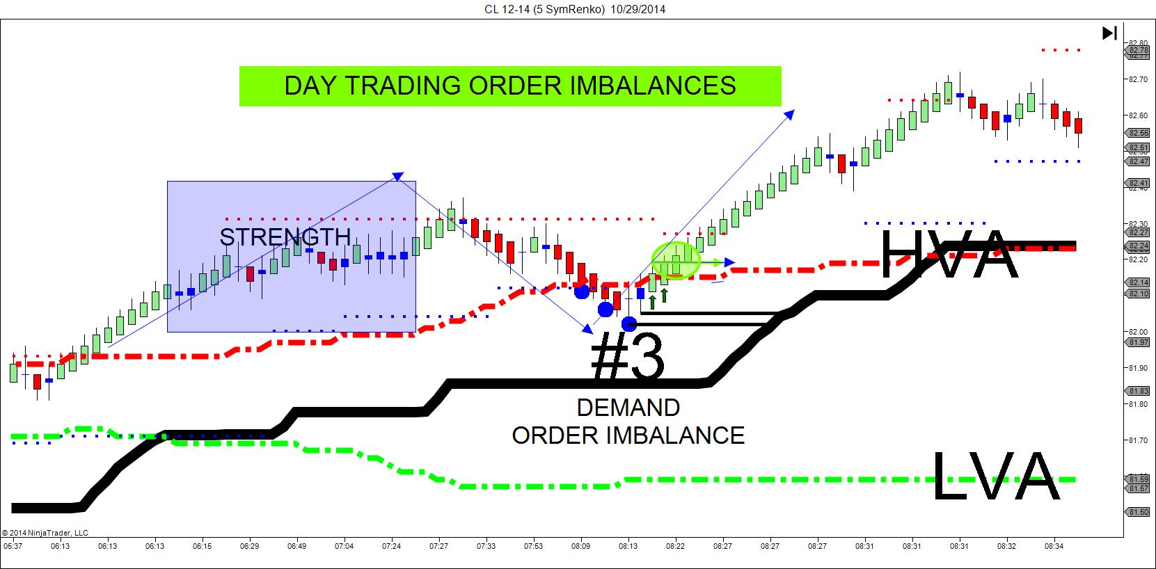 Trading futures without indicators